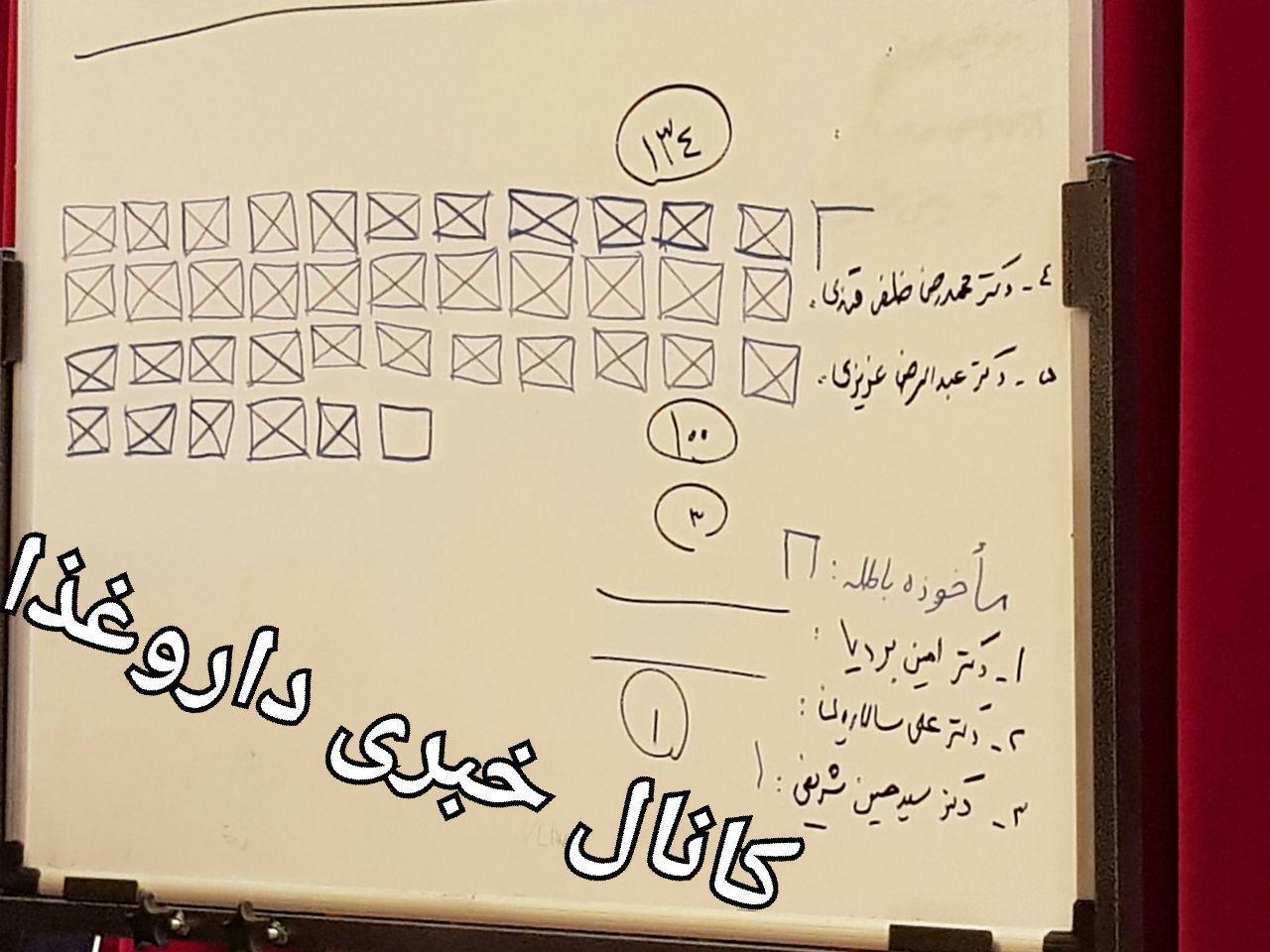 دکتر محمدرضا ظفرقندی رییسکل سازمان شد.